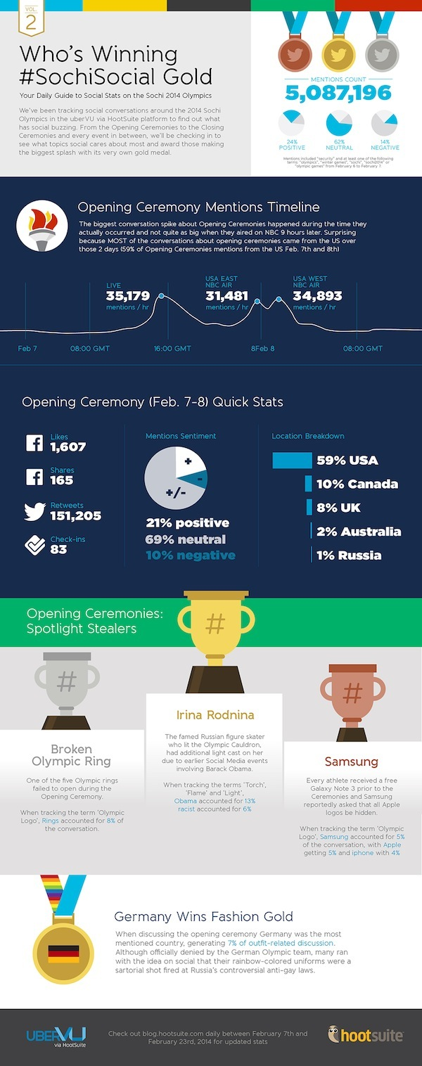 Social Media Infographic at 2014 Winter Olympics
