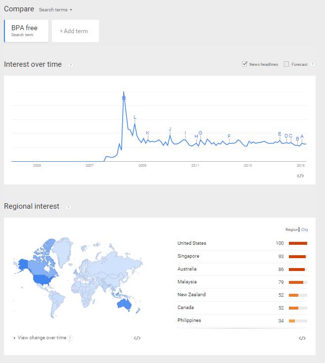 Google Trends BPA Free