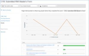 HubSpot Event Analysis Assists