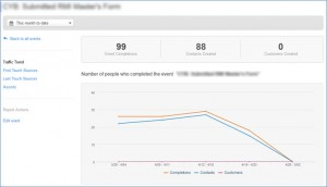 HubSpot Event Analysis Traffic Trend