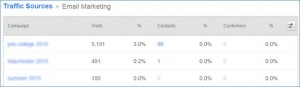 HubSpot Sources Report E-mail Marketing