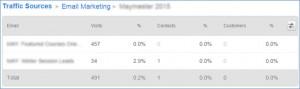 HubSpot Sources Report E-mail Marketing Detail