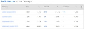 HubSpot Sources Report Other Campaigns