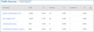HubSpot Sources Report Paid Search