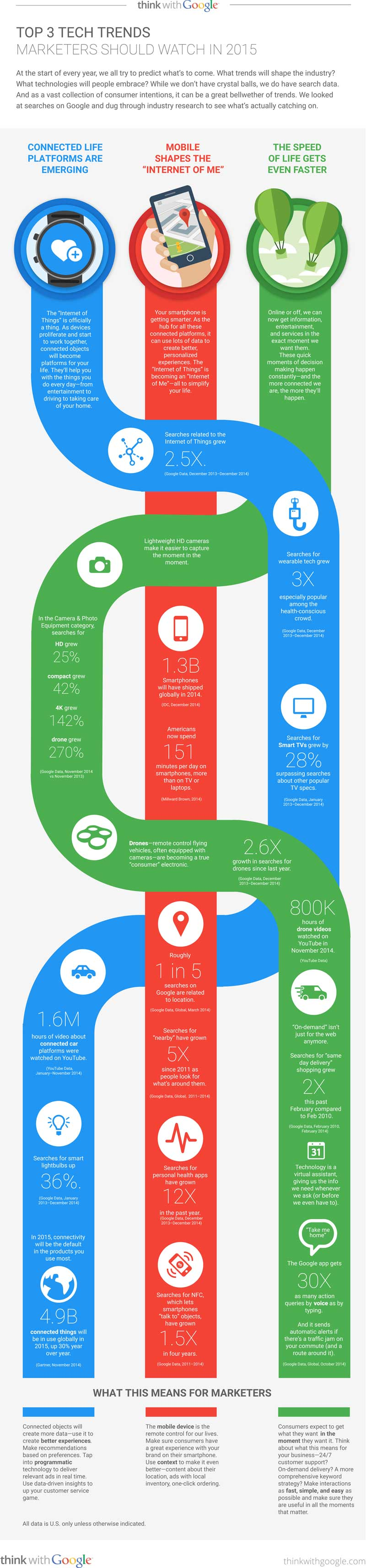 Top 3 Tech Trends for Marketers