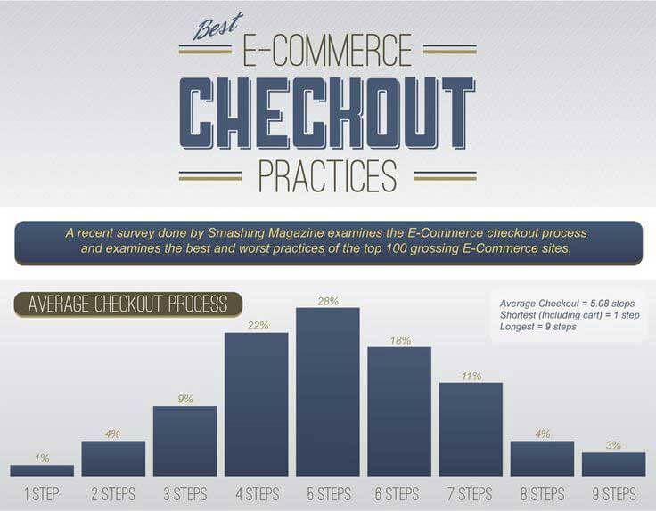 The Best E-Commerce Checkout Practices [Infographic]