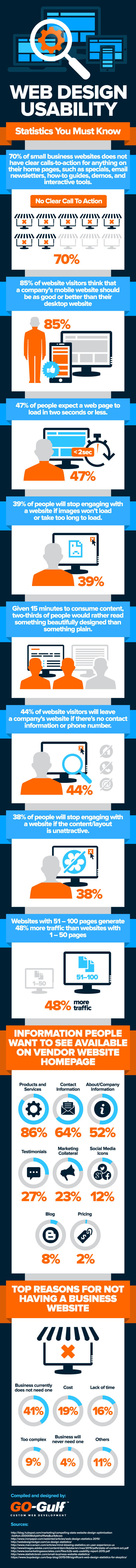 Web Design Usability Statistics You Must Know
