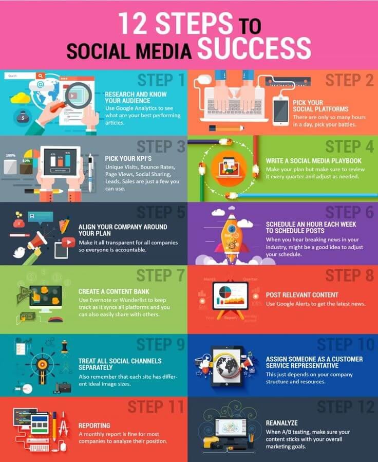 Social Media Steps You Must Include in Your Marketing Plan