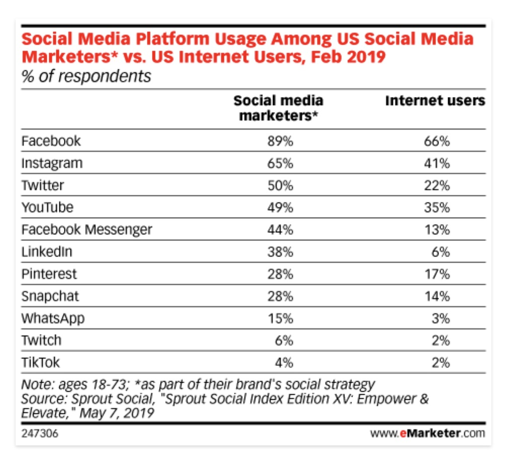 Are You Aligning Social Media Marketing Strategy that Generates Results?